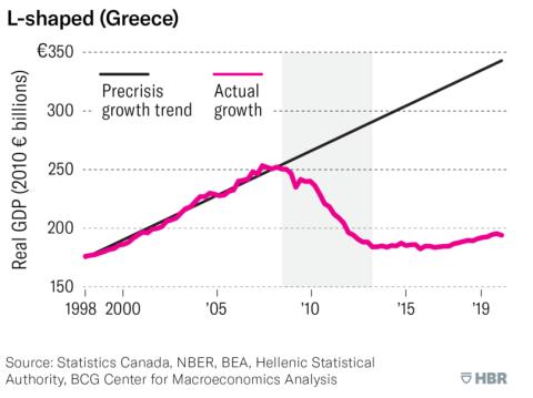 L shapped Greece - شوک اقتصادی ناشی از ویروس کرونا و آگاهی از آن - بخش اول