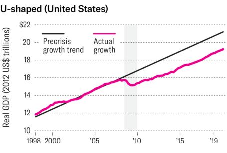 U shapped Unaited States - شوک اقتصادی ناشی از ویروس کرونا و آگاهی از آن - بخش اول