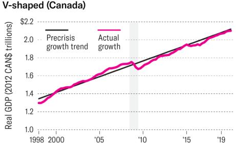 V shapped canada - شوک اقتصادی ناشی از ویروس کرونا و آگاهی از آن - بخش اول
